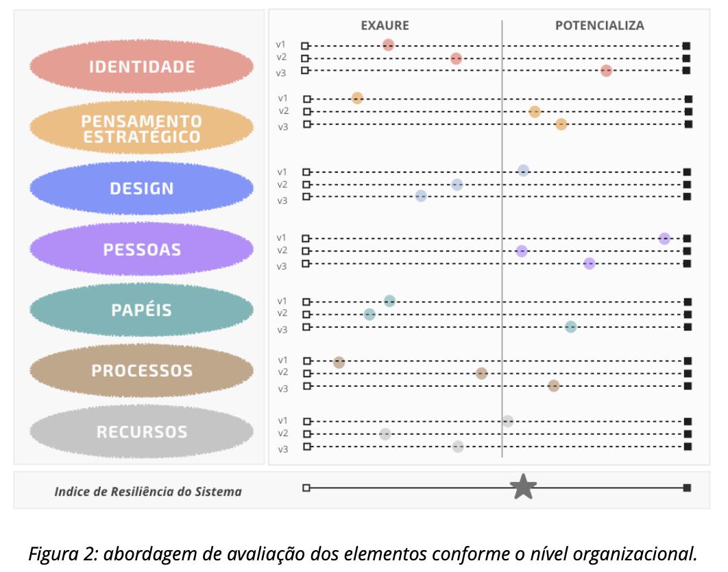 Figura 2: abordagem de avaliação dos elementos conforme o nível organizacional